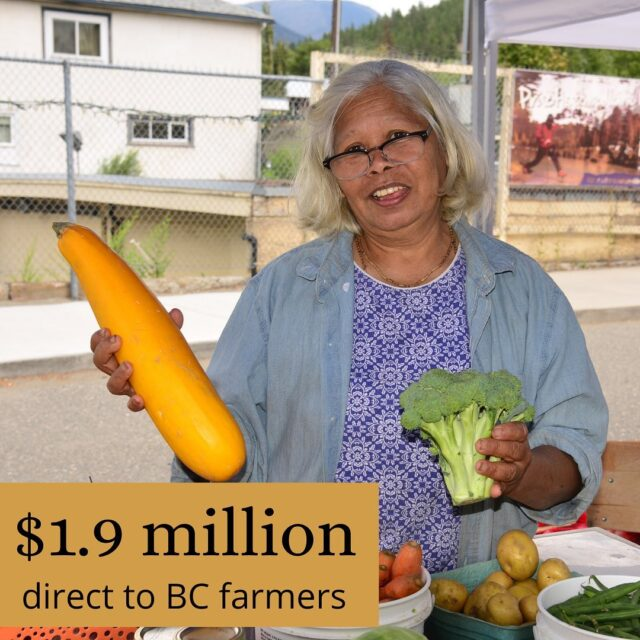 In 2020, the nutrition coupon program drove $1.9 million into the pockets of BC farmers who sell at member farmers' markets! 👩‍🌾  This included $1.6 million from coupons, plus additional money spent at the market by program participants. We are grateful to our key funders, the Province of British Columbia and Provincial Health Services Authority, @columbiabasintrust, Fresh to Families, and our growing community donors, for making this a reality. And we are forever thankful to our amazing farmers' markets, community partners, and generous vendors for continuing to build healthier communities across British Columbia.  🍓 Don't forget to sign and share our petition to help expand the Farmers' Market Nutrition Coupon Program across Canada! (Link in bio)